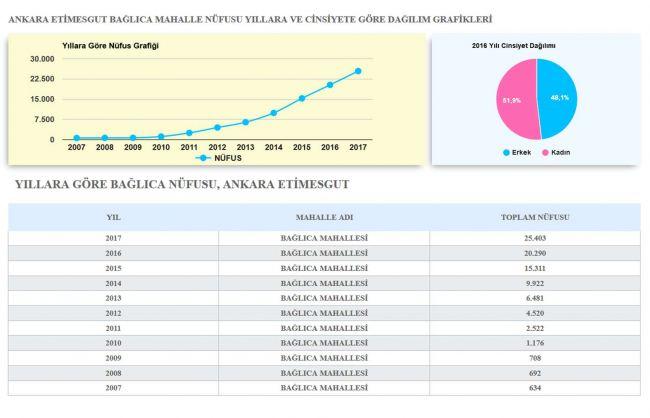 İZCİLER GÜVENCESİ İLE 204m2 NET 4+1 HASTANELER KARŞISI